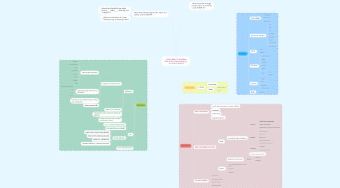 Mind Map: Retail Sales of 30 million for Kids & Beauty Pod by the end of 2022 FY