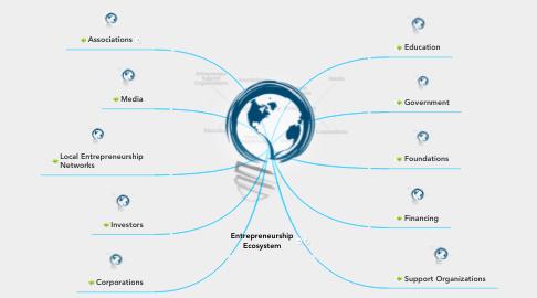 Mind Map: Entrepreneurship Ecosystem