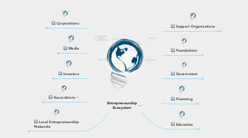 Mind Map: Entrepreneurship Ecosystem