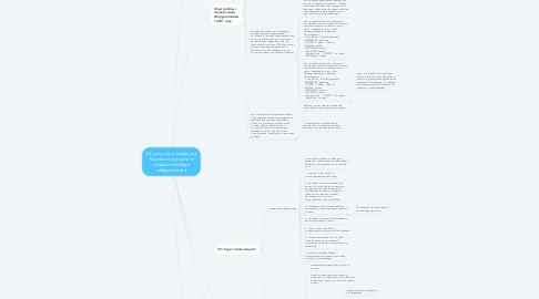 Mind Map: VIP услуга для владельца бизнеса по оказанию помощи в выборе оборудования