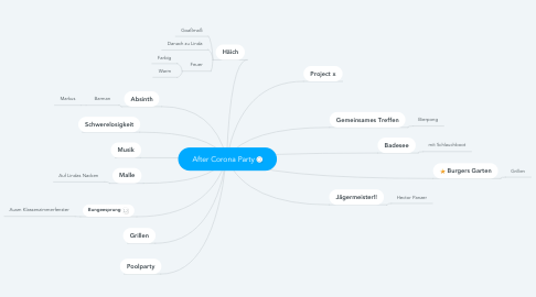 Mind Map: After Corona Party