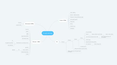Mind Map: Cough etiology