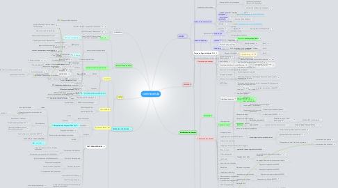 Mind Map: STATISTIQUES