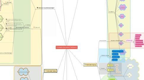 Mind Map: Estrategias Innovadoras Publicitarias