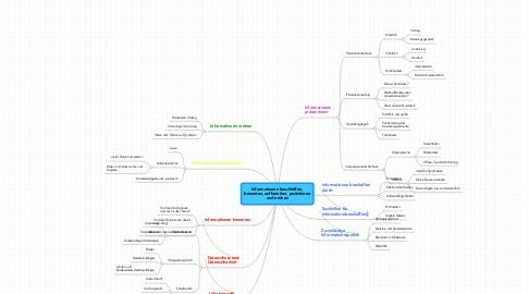 Mind Map: Informationen beschfaffen, bewerten, aufbereiten, prsäntieren und ordnen