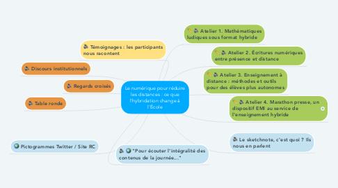 Mind Map: Le numérique pour réduire les distances : ce que l'hybridation change à l'École