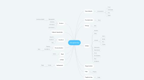 Mind Map: Arbejdsmiljø