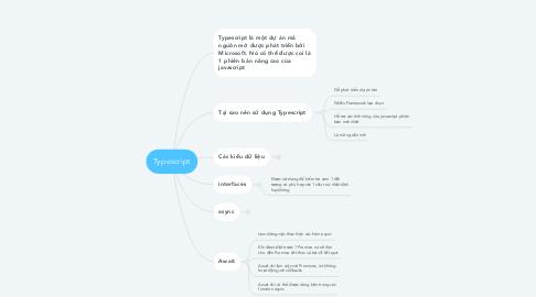 Mind Map: Typescript