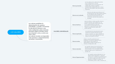 Mind Map: LOS VALORES
