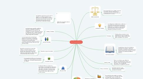 Mind Map: Final Emprendedores