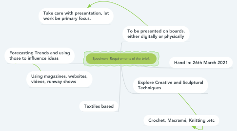 Mind Map: Specimen- Requirements of the brief.