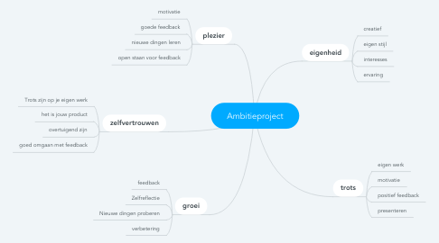 Mind Map: Ambitieproject