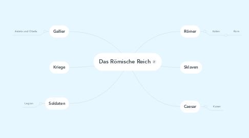 Mind Map: Das Römische Reich