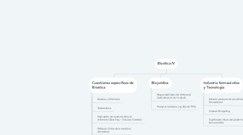 Mind Map: Bioética IV