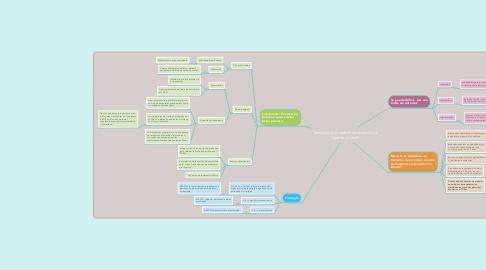 Mind Map: Trastorno por déficit de atención e hiperactividad