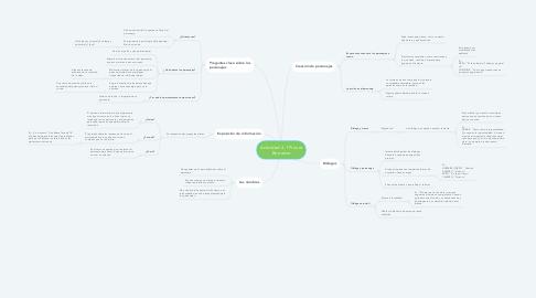 Mind Map: Actividad 4.1 Primer Borrador