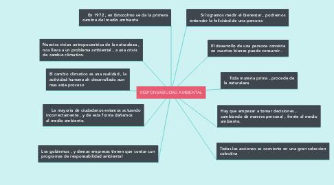 Mind Map: RESPONSABILIDAD AMBIENTAL