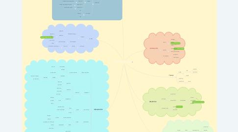 Mind Map: PSICOPATOLOGÍA