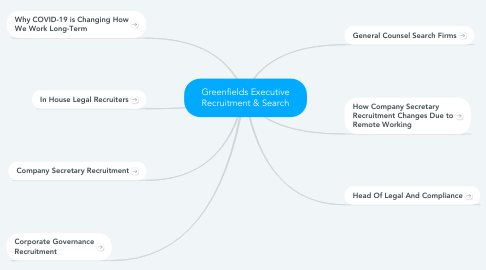 Mind Map: Greenfields Executive Recruitment & Search
