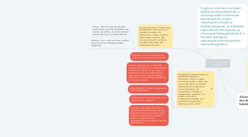 Mind Map: Információs rendszerek, e- kereskedelem