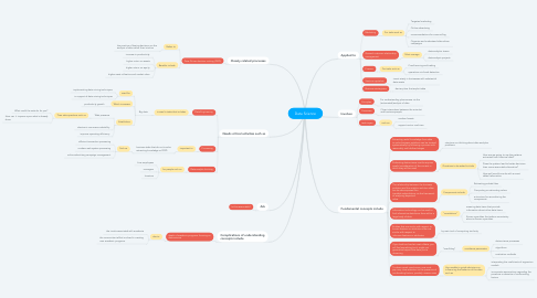 Mind Map: Data Science