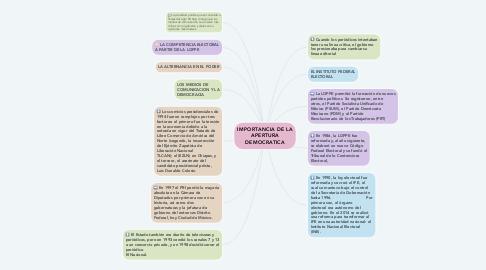 Mind Map: IMPORTANCIA DE LA APERTURA DEMOCRATICA