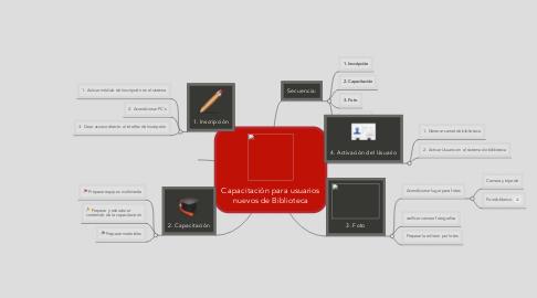 Mind Map: Capacitación para usuarios nuevos de Biblioteca