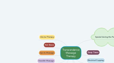 Mind Map: Transcendence Massage Therapy