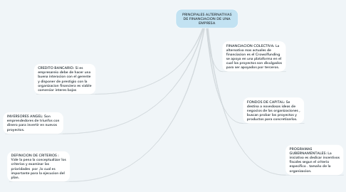 Mind Map: CARACTERISTICAS Y TIPOS DE SOFTWARE
