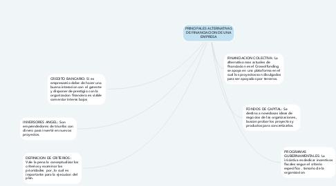 Mind Map: PRINCIPALES ALTERNATIVAS DE FINANCIACION DE UNA EMPRESA