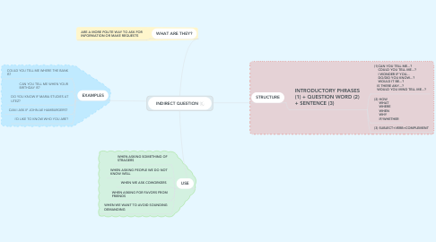 Mind Map: INDIRECT QUESTION