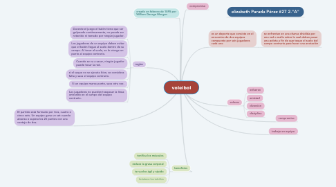 Mind Map: voleibol