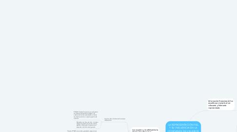 Mind Map: LA REPRESENTACIÓN FIEL Y SU INFLUENCIA EN LA CONFIANZA DE USUARIOS DE LA INFORMACIÓN FINANCIERA.