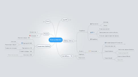 Mind Map: План развития