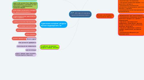 Mind Map: «Интернет-сервисы: туристические услуги»