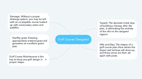 Mind Map: Golf Course Designed