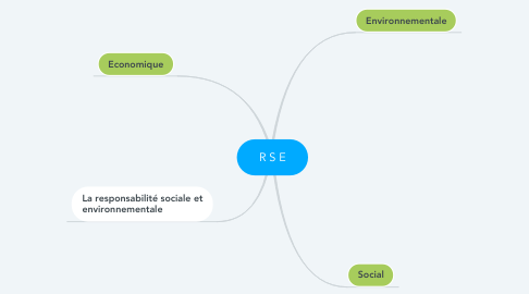 Mind Map: R S E