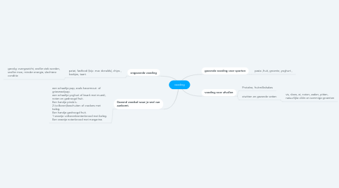 Mind Map: voeding