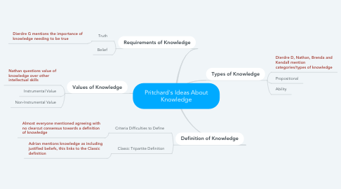 Mind Map: Pritchard's Ideas About Knowledge