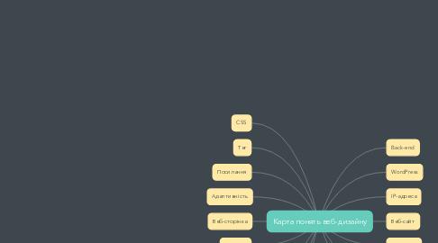 Mind Map: Карта понять веб-дизайну