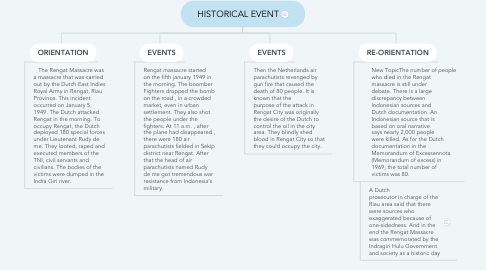 Mind Map: HISTORICAL EVENT