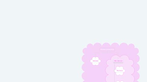 Mind Map: Métodos contracetivos