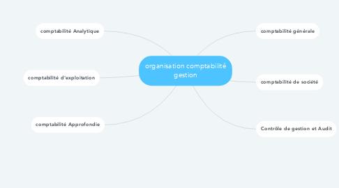 Mind Map: organisation comptabilité gestion