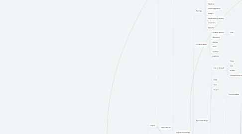 Mind Map: Zeda
