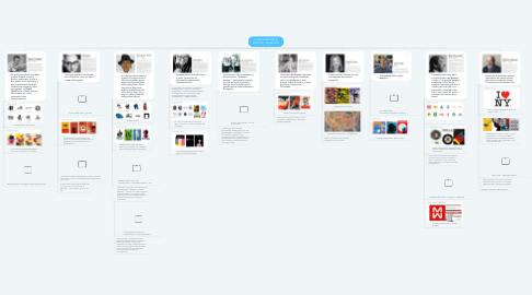 Mind Map: IL PANORAMA DELLA GRAFICA: I DESIGNERS