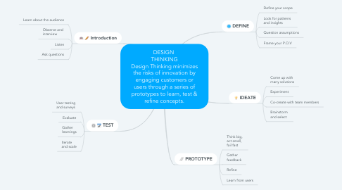 Mind Map: DESIGN  THINKING Design Thinking minimizes the risks of innovation by engaging customers or users through a series of prototypes to learn, test & refine concepts.