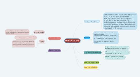 Mind Map: ОПІР МАТЕРІАЛІВ