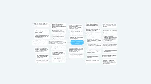 Mind Map: La increíble maquina humana