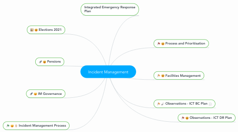 Mind Map: Incident Management