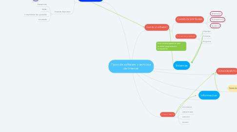 Mind Map: Tipos de software y servicios de Internet